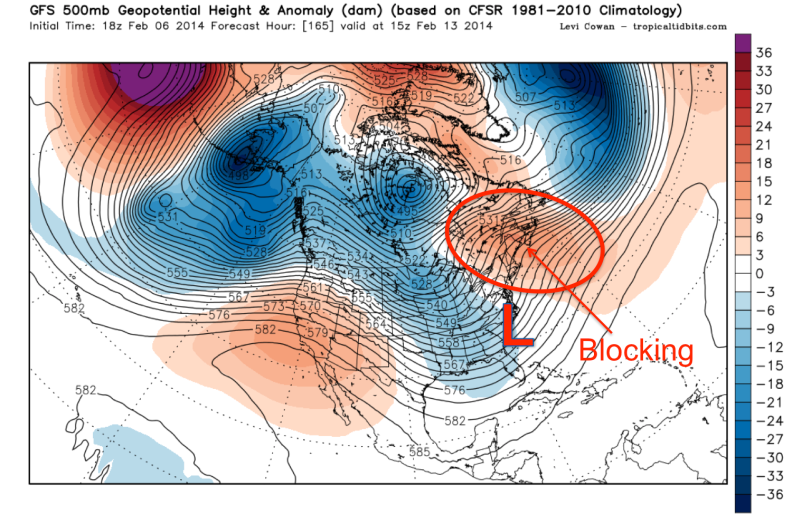 Neutral to Negative NAO indicative of Blocking over the North Atlantic
