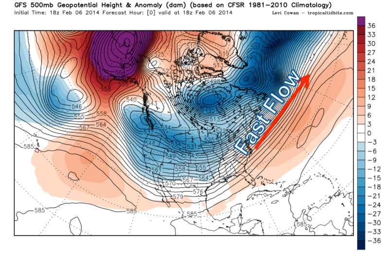 Positive NAO index indicative of fast southwest to northeast flow