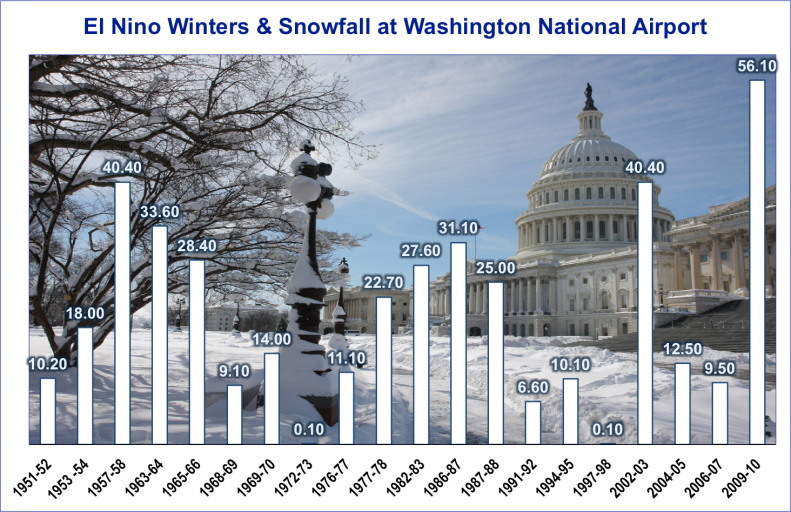 El Nino Winters and Snowfall at National Airport