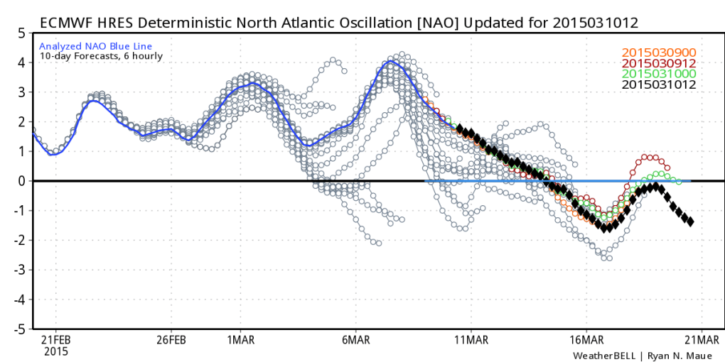 NAO Index (European model) continues to trend negative mid to late March.
