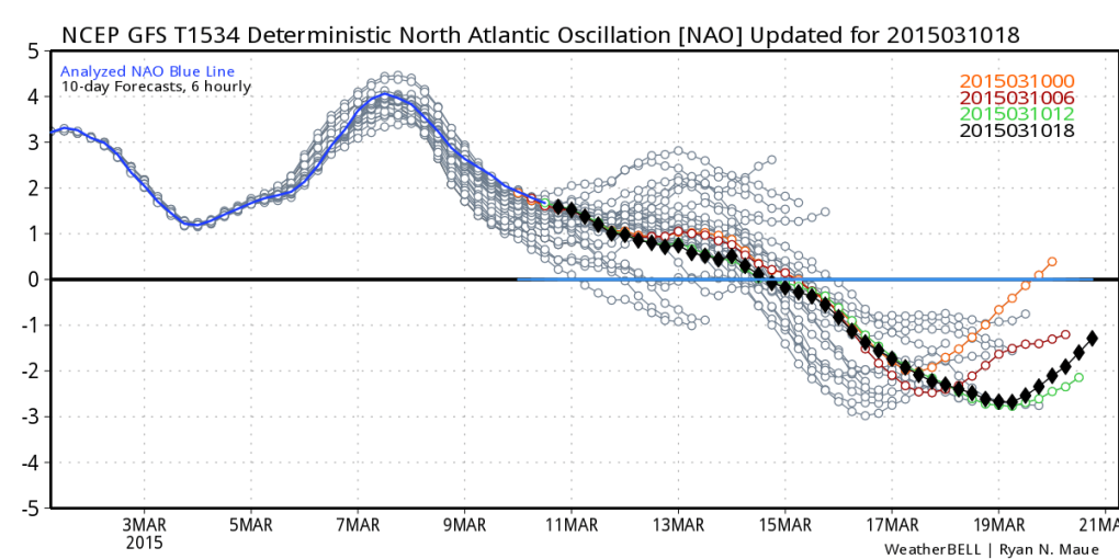 NAO Index (GFS model) continues to trend negative mid to late March.
